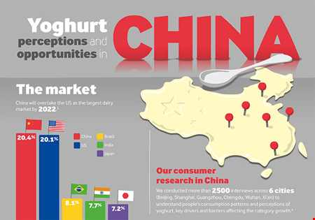 Yoghurt perceptions and opportunities in China infographic
