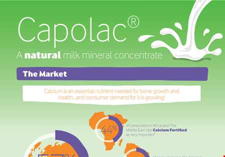 Capolac® a natural milk mineral concentrate infographic