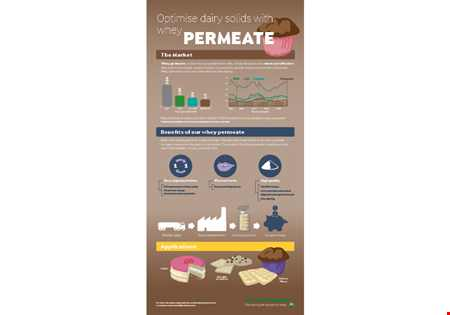 Optimise dairy solids with whey permeate